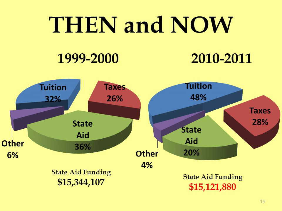 THEN and NOW 14 State Aid Funding $15,344,107 State Aid Funding $15,121,880