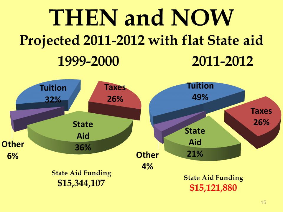 THEN and NOW Projected 2011-2012 with flat State aid 15 State Aid Funding $15,344,107 State Aid Funding $15,121,880