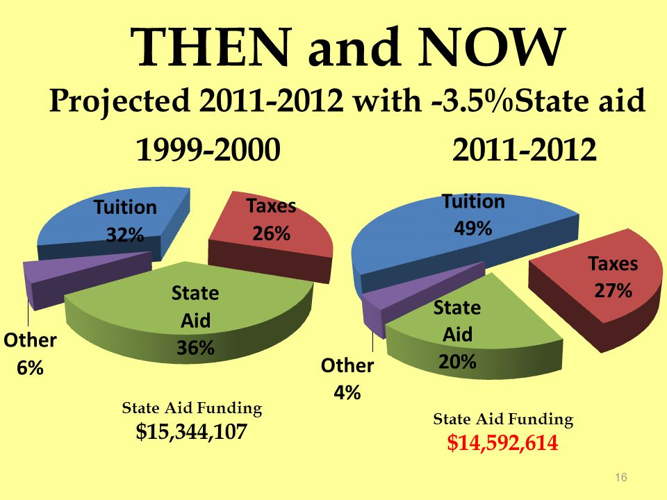 THEN and NOW Projected 2011-2012 with -3.5%State aid 16 State Aid Funding $15,344,107 State Aid Funding $14,592,614