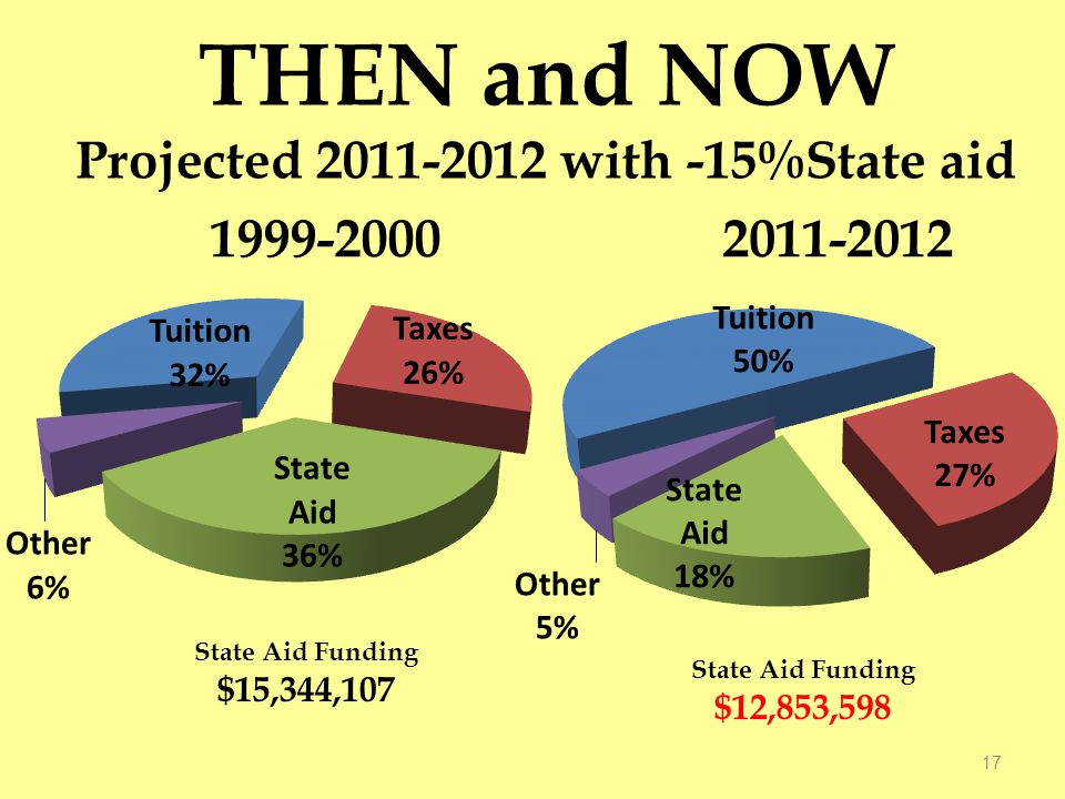 THEN and NOW Projected 2011-2012 with -15%State aid 17 State Aid Funding $15,344,107 State Aid Funding $12,853,598