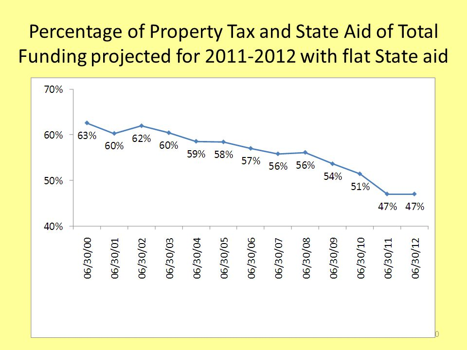 Percentage of Property Tax and State Aid of Total Funding projected for 2011-2012 with flat State aid 20