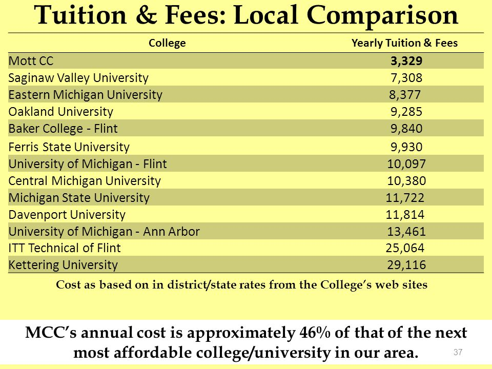 Tuition & Fees: Local Comparison CollegeYearly Tuition & Fees Mott CC 3,329 Saginaw Valley University 7,308 Eastern Michigan University8,377 Oakland University 9,285 Baker College - Flint 9,840 Ferris State University 9,930 University of Michigan - Flint 10,097 Central Michigan University 10,380 Michigan State University11,722 Davenport University11,814 University of Michigan - Ann Arbor 13,461 ITT Technical of Flint25,064 Kettering University 29,116 Cost as based on in district/state rates from the College's web sites MCC's annual cost is approximately 46% of that of the next most affordable college/university in our area.