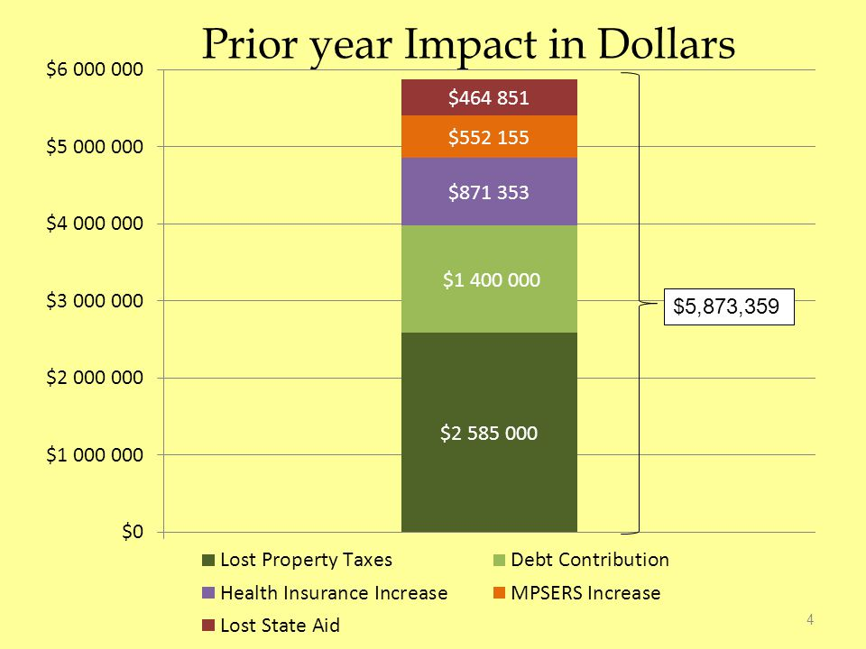 Prior year Impact in Dollars 4 $5,873,359