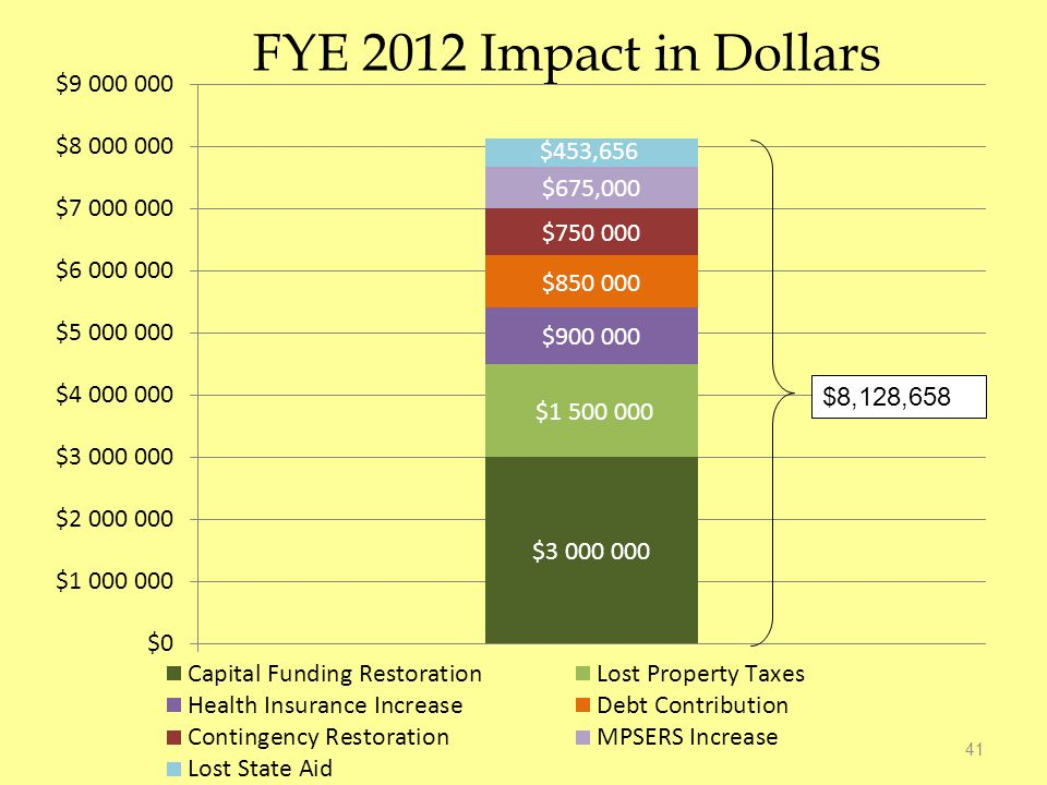 FYE 2012 Impact in Dollars 41 $8,128,658