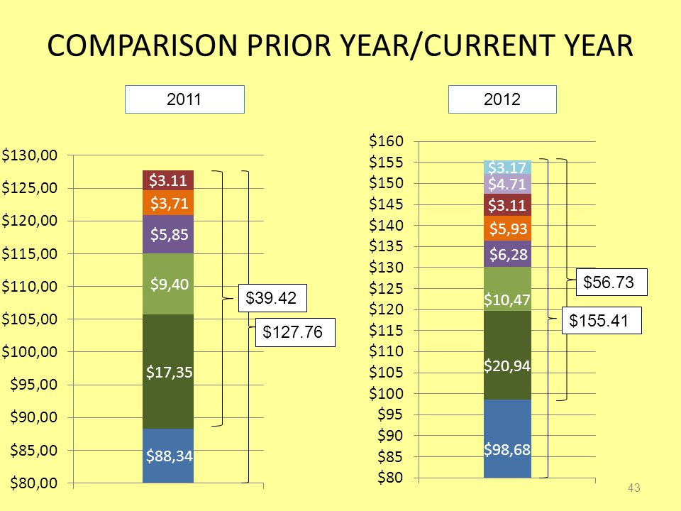COMPARISON PRIOR YEAR/CURRENT YEAR 43 20112012