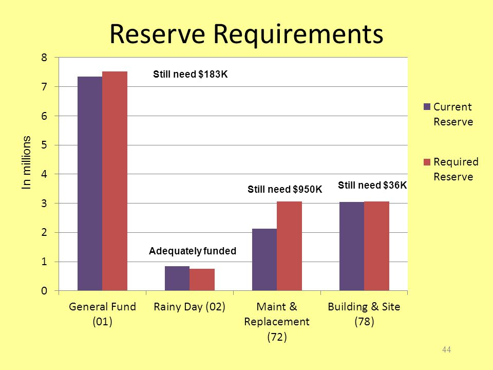 Reserve Requirements 44 In millions Still need $183K Still need $950K Still need $36K Adequately funded
