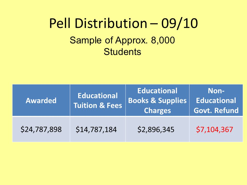 Pell Distribution – 09/10 Awarded Educational Tuition & Fees Educational Books & Supplies Charges Non- Educational Govt.