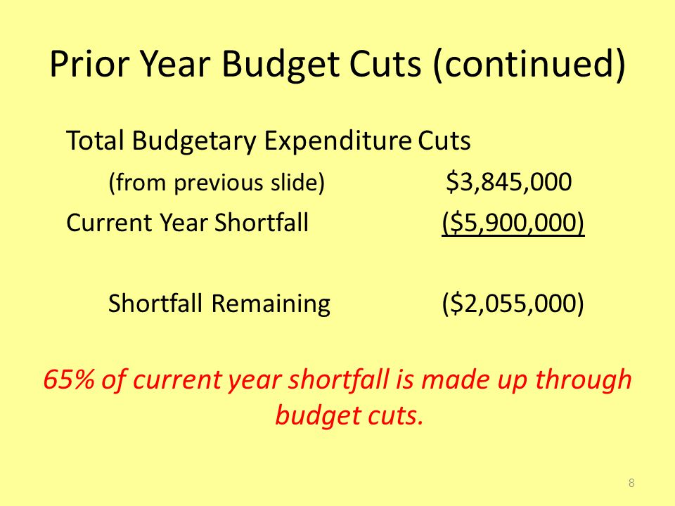 Prior Year Budget Cuts (continued) Total Budgetary Expenditure Cuts (from previous slide) $3,845,000 Current Year Shortfall ($5,900,000) Shortfall Remaining ($2,055,000) 65% of current year shortfall is made up through budget cuts.
