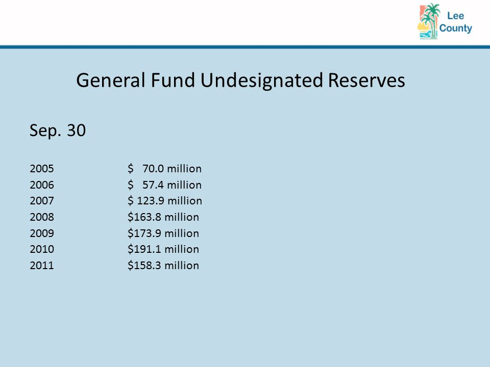 General Fund Undesignated Reserves Sep.