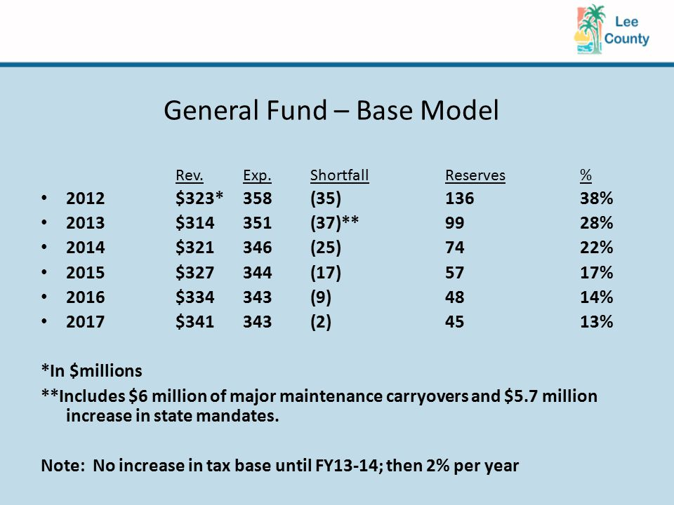 General Fund – Base Model Rev.Exp.