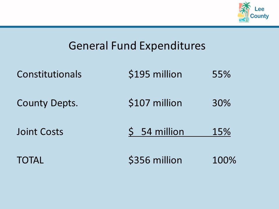 General Fund Expenditures Constitutionals$195 million55% County Depts.$107 million30% Joint Costs$ 54 million15% TOTAL$356 million100%