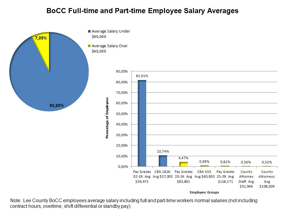 Note: Lee County BoCC employees average salary including full and part-time workers normal salaries (not including contract hours, overtime, shift differential or standby pay).
