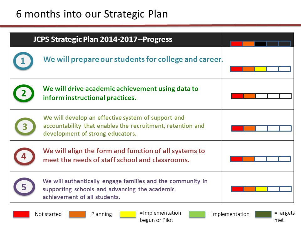 JCPS Strategic Plan 2014-2017--Progress 6 months into our Strategic Plan 1 2 3 4 5 We will prepare our students for college and career.