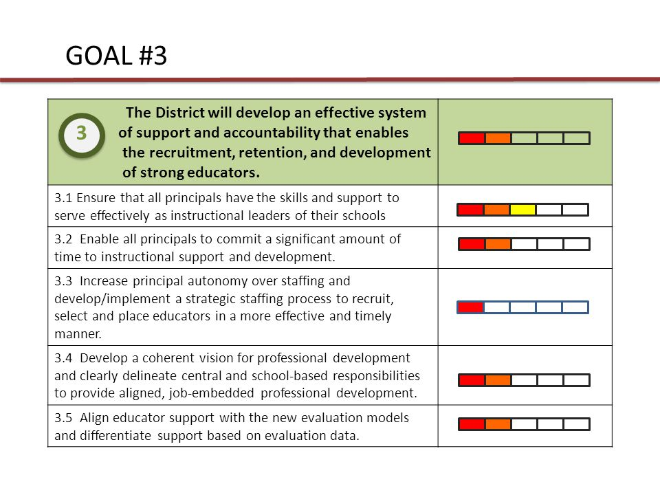 GOAL #3 The District will develop an effective system of support and accountability that enables the recruitment, retention, and development of strong educators.