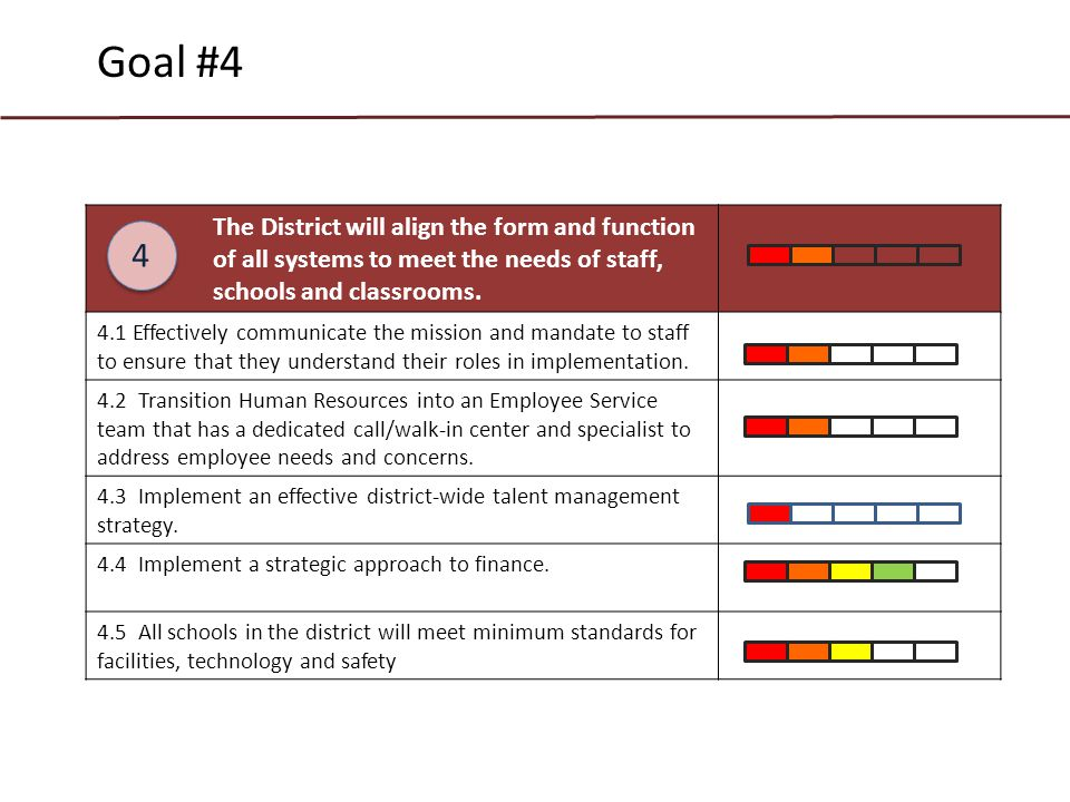 The District will align the form and function of all systems to meet the needs of staff, schools and classrooms.