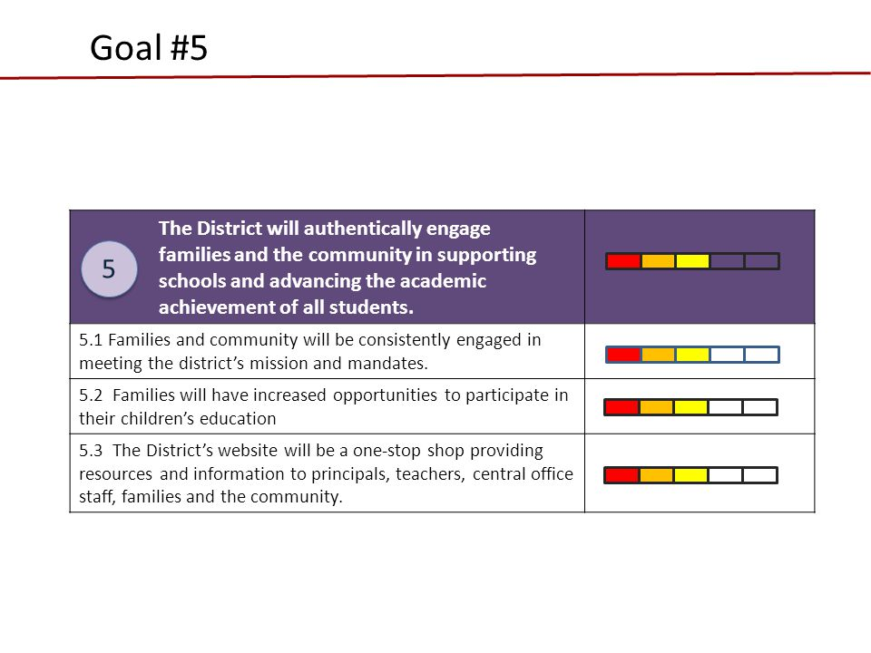 The District will authentically engage families and the community in supporting schools and advancing the academic achievement of all students.
