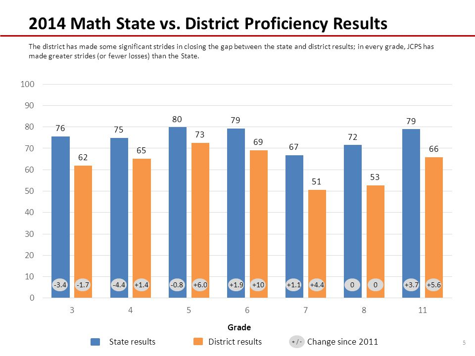 2014 Math State vs. District Proficiency Results 5 Grade The district has made some significant strides in closing the gap between the state and distr