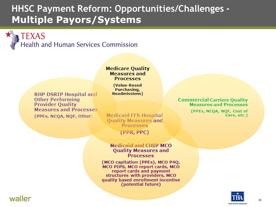 HHSC Payment Reform: Opportunities/Challenges - Multiple Payors/Systems 36 RHP DSRIP Hospital and Other Performing Provider Quality Measures and Processes (PPEs, NCQA, NQF, Other ) Medicaid and CHIP MCO Quality Measures and Processes (MCO capitation (PPEs), MCO P4Q, MCO PIPS, MCO report cards, MCO report cards and payment structures with providers, MCO quality based enrollment incentive (potential future) Medicaid FFS Hospital Quality Measures and Processes (PPR, PPC) Commercial Carriers Quality Measures and Processes (PPEs, NCQA, NQF, Cost of Care, etc.) Medicare Quality Measures and Processes (Value-Based Purchasing, Readmissions)