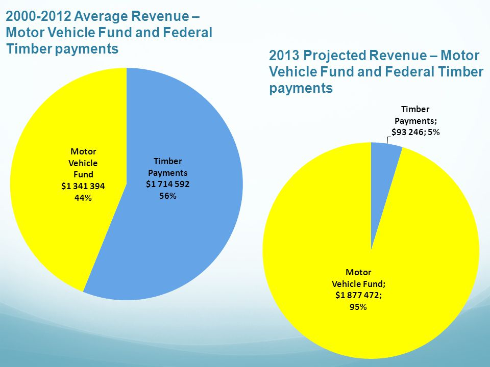 2000-2012 Average Revenue – Motor Vehicle Fund and Federal Timber payments 2013 Projected Revenue – Motor Vehicle Fund and Federal Timber payments