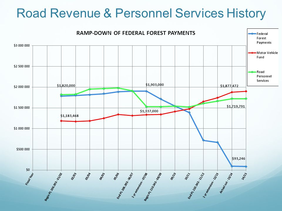 Road Revenue & Personnel Services History