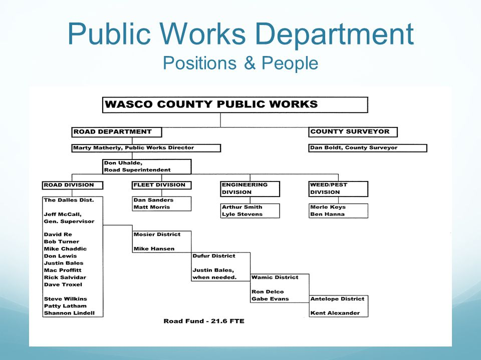 Public Works Department Positions & People