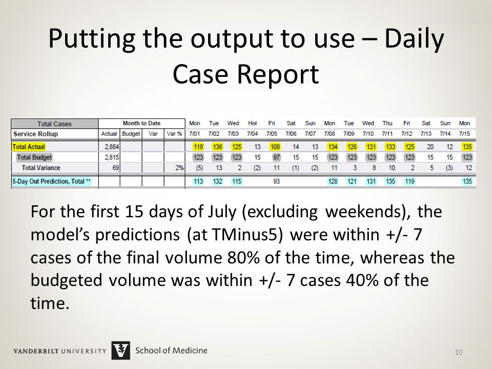 Putting the output to use – Daily Case Report 10 For the first 15 days of July (excluding weekends), the model's predictions (at TMinus5) were within +/- 7 cases of the final volume 80% of the time, whereas the budgeted volume was within +/- 7 cases 40% of the time.