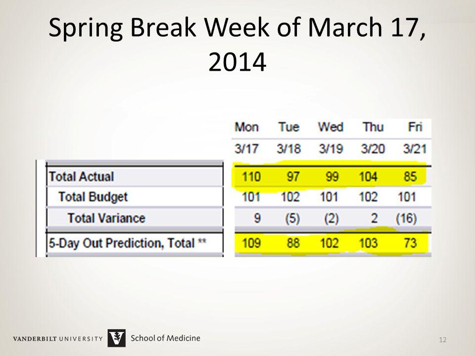 Spring Break Week of March 17, 2014 12