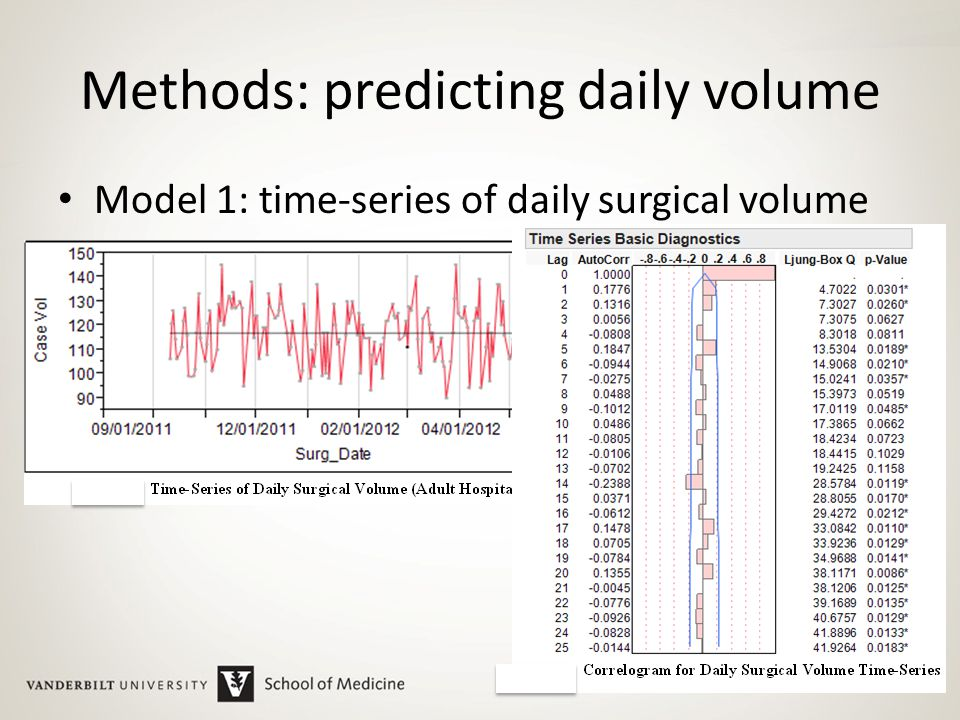 Methods: predicting daily volume Model 1: time-series of daily surgical volume 19