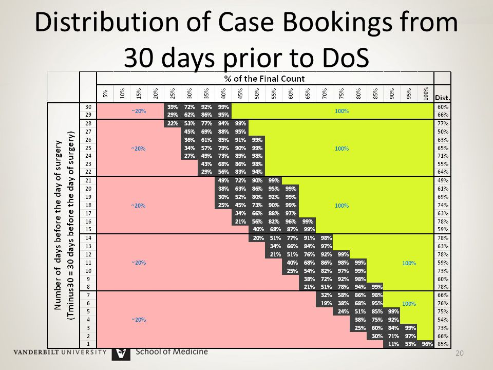 Distribution of Case Bookings from 30 days prior to DoS 20