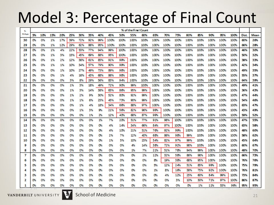 Model 3: Percentage of Final Count 21