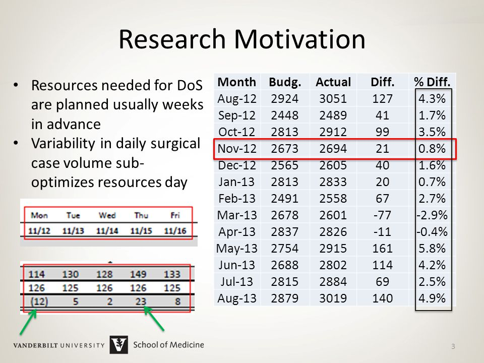 Research Motivation MonthBudg.ActualDiff.% Diff.