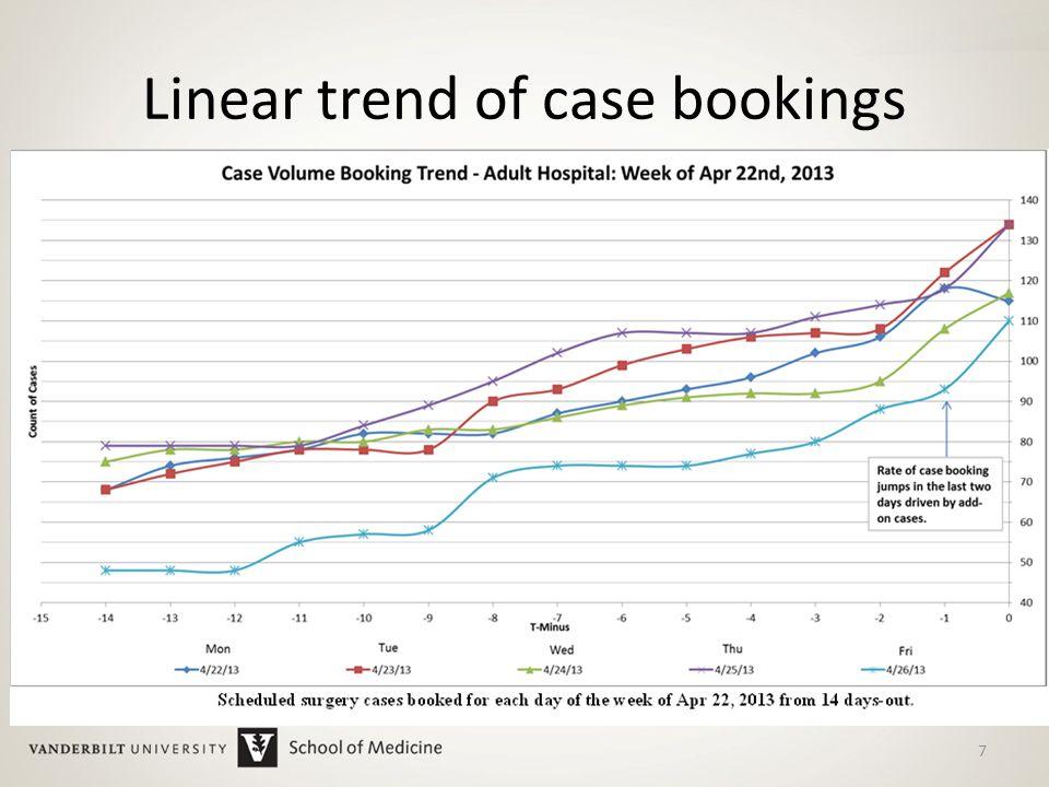 Model 2  Linear trend model – discarded Model 3  Percentage of final count – Model 4  Days-out model – 18 Methods: Linear models