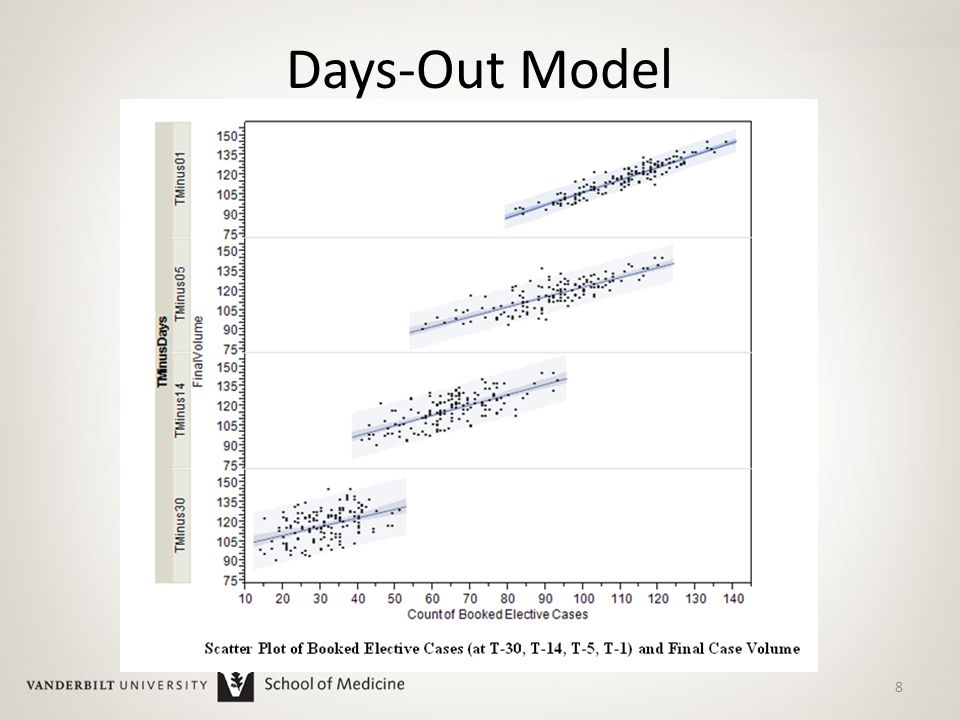 Days-Out Model 8