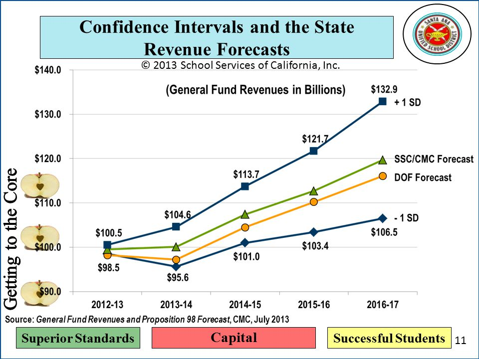 Superior StandardsSuccessful Students Confidence Intervals and the State Revenue Forecasts © 2013 School Services of California, Inc.