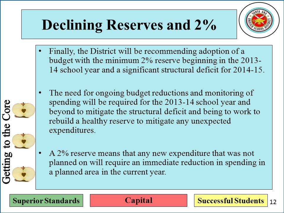 Superior StandardsSuccessful Students Declining Reserves and 2% Finally, the District will be recommending adoption of a budget with the minimum 2% reserve beginning in the 2013- 14 school year and a significant structural deficit for 2014-15.