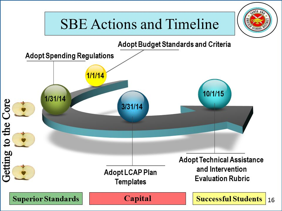 Superior StandardsSuccessful Students SBE Actions and Timeline Adopt Budget Standards and Criteria 1/1/14 Adopt Technical Assistance and Intervention