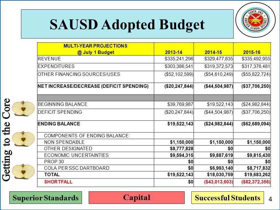 Superior StandardsSuccessful Students SAUSD Adopted Budget MULTI-YEAR PROJECTIONS @ July 1 Budget2013-142014-152015-16 REVENUE$335,241,296$329,477,835$335,492,955 EXPENDITURES$303,386,541$319,372,573$317,376,481 OTHER FINANCING SOURCES/USES($52,102,599)($54,610,249)($55,822,724) NET INCREASE/DECREASE (DEFICIT SPENDING)($20,247,844)($44,504,987)($37,706,250) BEGINNING BALANCE$39,769,987 $19,522,143 ($24,982,844) DEFICIT SPENDING($20,247,844)($44,504,987)($37,706,250) ENDING BALANCE$19,522,143($24,982,844) ($62,689,094) COMPONENTS OF ENDING BALANCE: NON SPENDABLE$1,150,000 OTHER DESIGNATED$8,777,828$0 ECONOMIC UNCERTAINTIES$9,594,315$9,887,619$9,815,430 PROP 30$0 COLA PER SSC DARTBOARD$0$6,993,140$8,717,832 TOTAL$19,522,143$18,030,759$19,683,262 SHORTFALL$0($43,013,603)($82,372,356) Capital 4