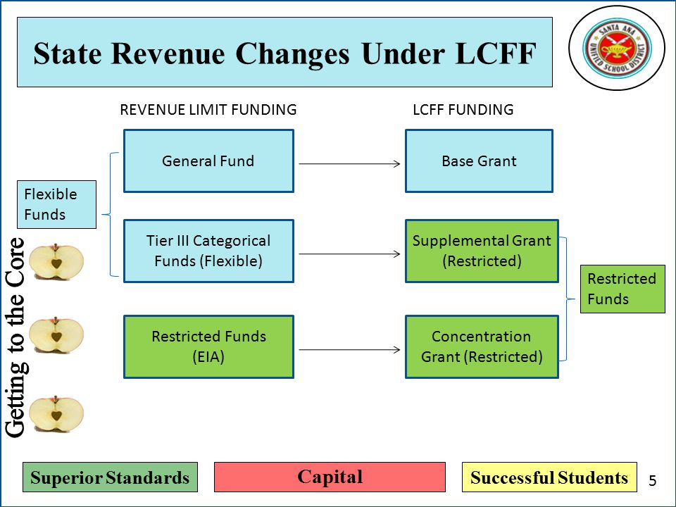 Superior StandardsSuccessful Students State Revenue Changes Under LCFF General Fund Tier III Categorical Funds (Flexible) Restricted Funds (EIA) REVEN
