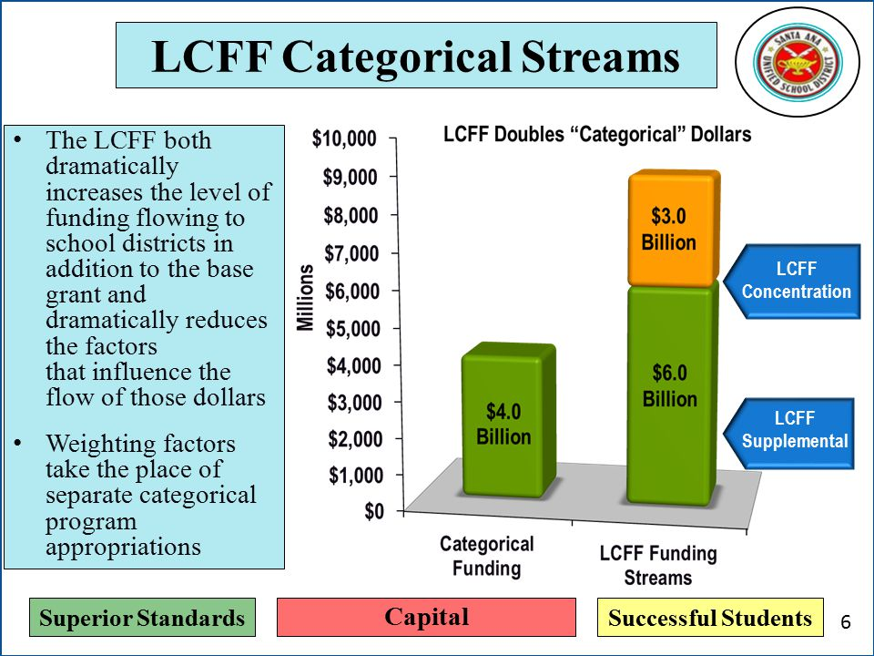 Superior StandardsSuccessful Students LCFF Categorical Streams The LCFF both dramatically increases the level of funding flowing to school districts in addition to the base grant and dramatically reduces the factors that influence the flow of those dollars Weighting factors take the place of separate categorical program appropriations © 2013 School Services of California, Inc.