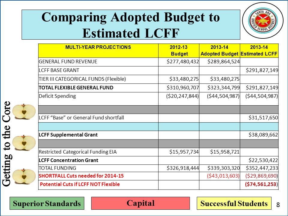 Superior StandardsSuccessful Students Comparing Adopted Budget to Estimated LCFF MULTI-YEAR PROJECTIONS 2012-13 Budget 2013-14 Adopted Budget 2013-14 Estimated LCFF GENERAL FUND REVENUE$277,480,432$289,864,524 LCFF BASE GRANT$291,827,149 TIER III CATEGORICAL FUNDS (Flexible)$33,480,275 TOTAL FLEXIBLE GENERAL FUND$310,960,707$323,344,799$291,827,149 Deficit Spending($20,247,844)($44,504,987) LCFF Base or General Fund shortfall$31,517,650 LCFF Supplemental Grant$38,089,662 Restricted Categorical Funding EIA$15,957,734$15,958,721 LCFF Concentration Grant$22,530,422 TOTAL FUNDING$326,918,444$339,303,320$352,447,233 SHORTFALL Cuts needed for 2014-15($43,013,603)($29,869,690) Potential Cuts if LCFF NOT Flexible($74,561,253) Capital 8