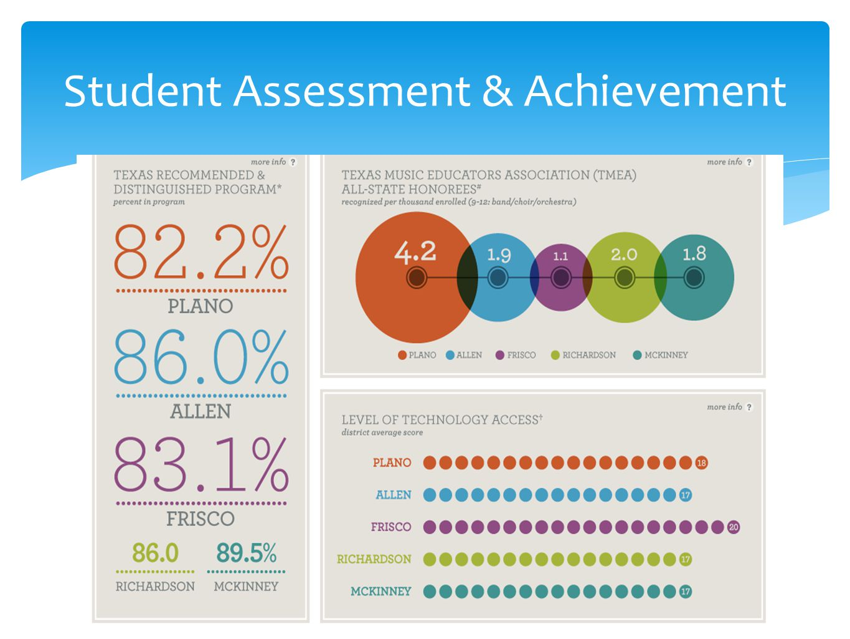 Student Assessment & Achievement