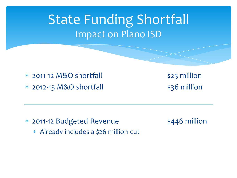  2011-12 M&O shortfall$25 million  2012-13 M&O shortfall$36 million  2011-12 Budgeted Revenue$446 million  Already includes a $26 million cut State Funding Shortfall Impact on Plano ISD