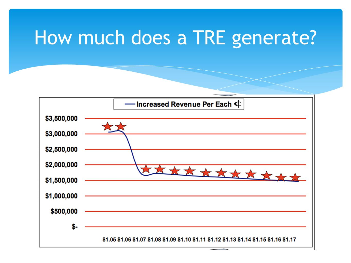 How much does a TRE generate