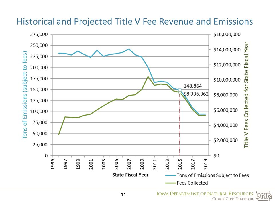 Historical and Projected Title V Fee Revenue and Emissions 11