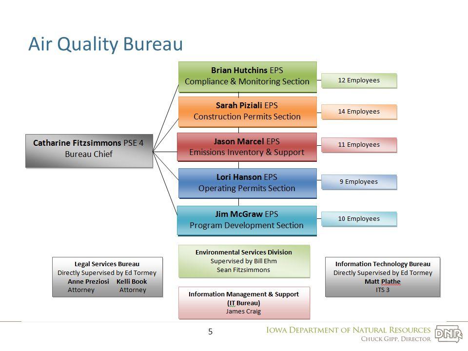 5 Air Quality Bureau