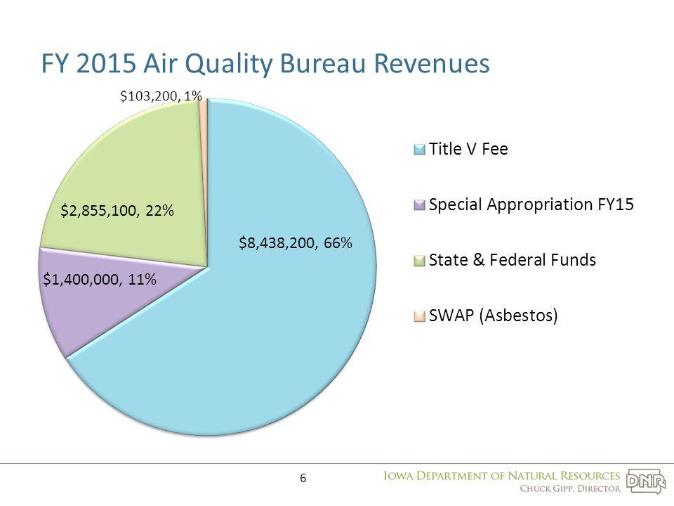 FY 2015 Air Quality Bureau Revenues 6