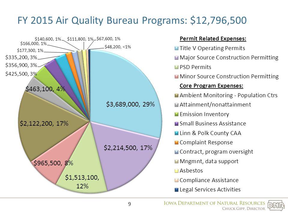 FY 2015 Air Quality Bureau Programs: $12,796,500 9