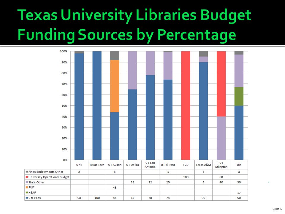 D OES NOT E XIST 2/15/12UNT Libraries FY13 Slide 7
