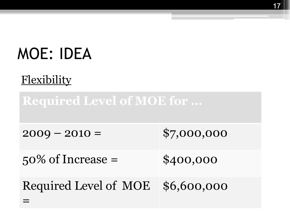 MOE: IDEA Flexibility 17 Required Level of MOE for … 2009 – 2010 =$7,000,000 50% of Increase =$400,000 Required Level of MOE = $6,600,000