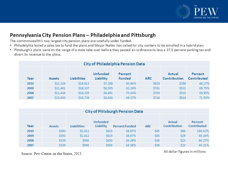 Pennsylvania City Pension Plans – Philadelphia and Pittsburgh The commonwealth's two largest city pension plans are woefully under funded. Philadelphi